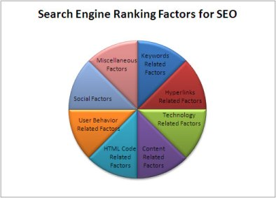 seo factors | seo ranking factors | top ranking factors